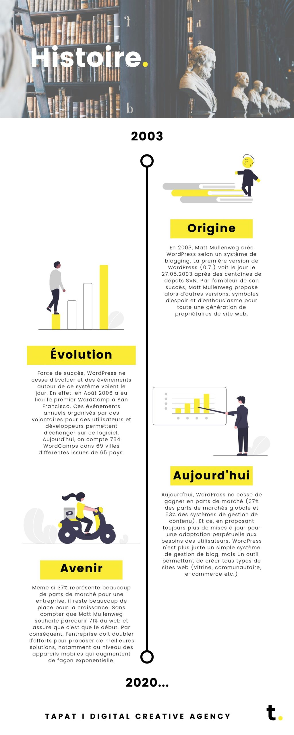 Wordpress infographic 02 history - tapat creative agency