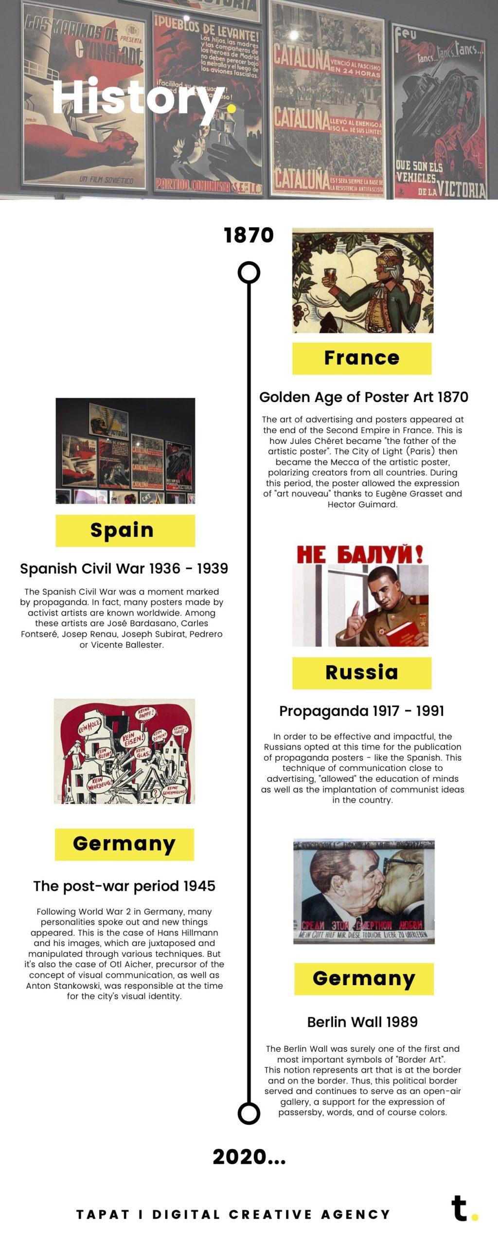 infographic - design evolution - history