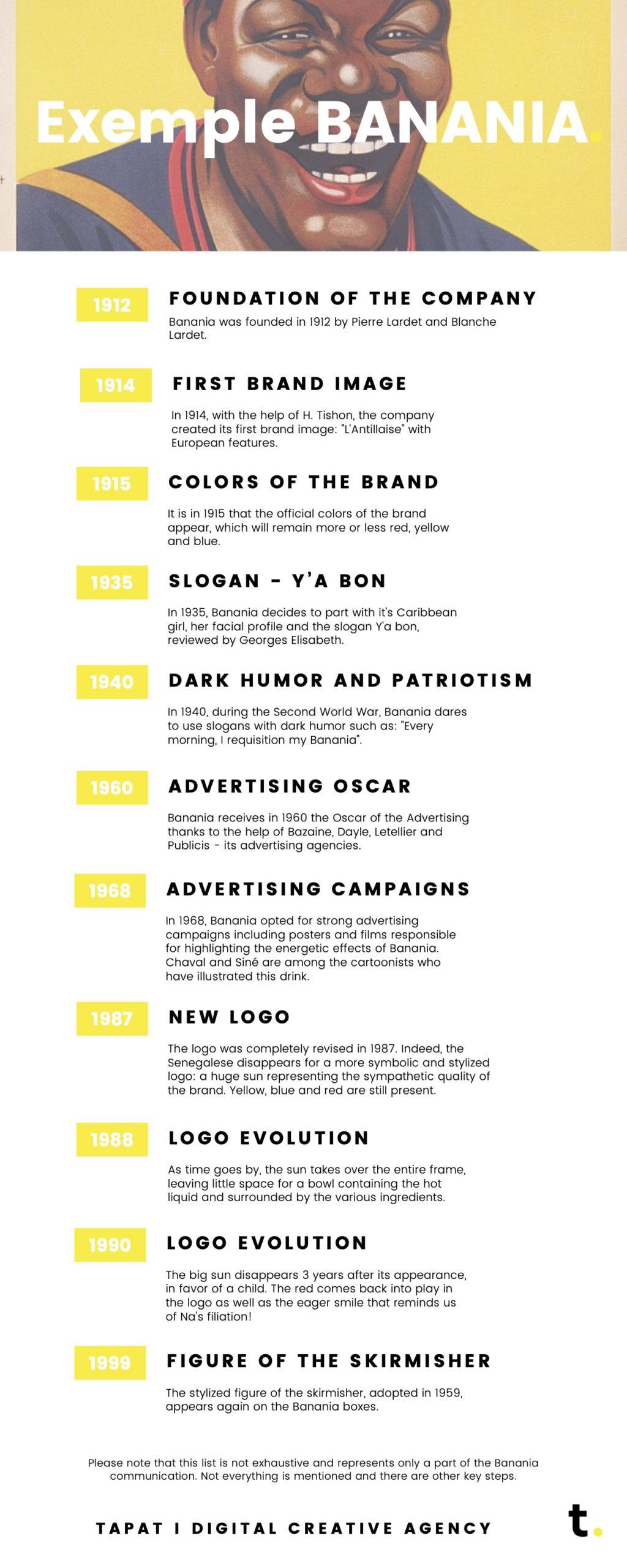 infographic : design evolution - example : banania