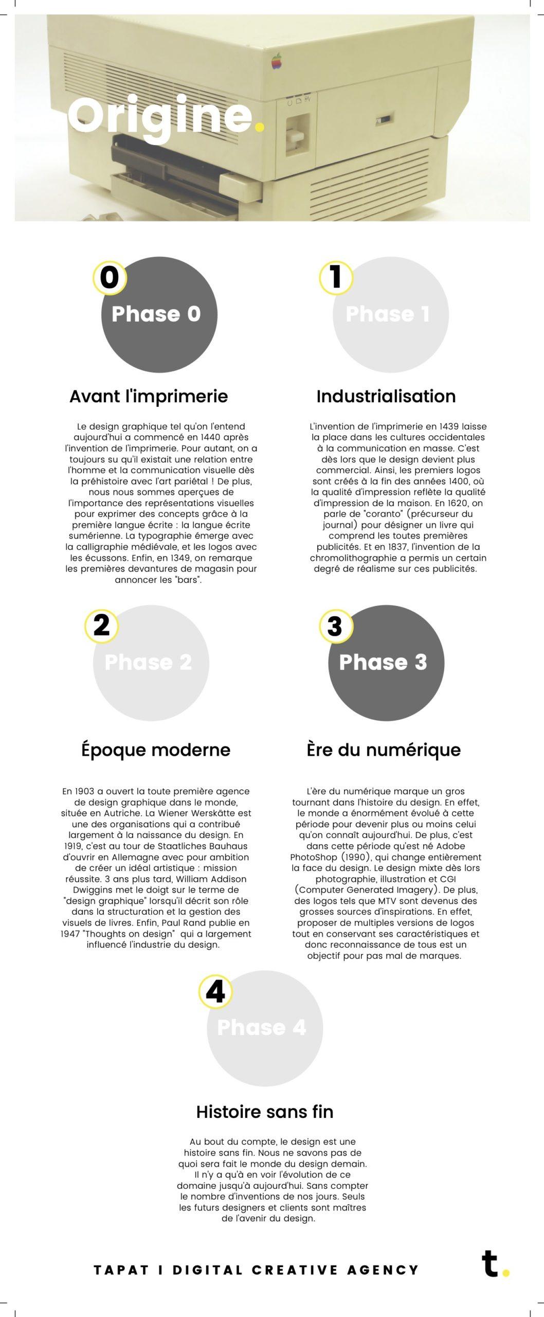 infographie du mois : évolution du design dans le temps