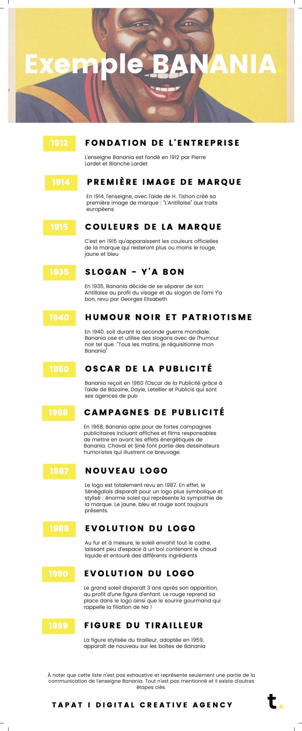 infographie du mois : évolution du design - exemple : Banania