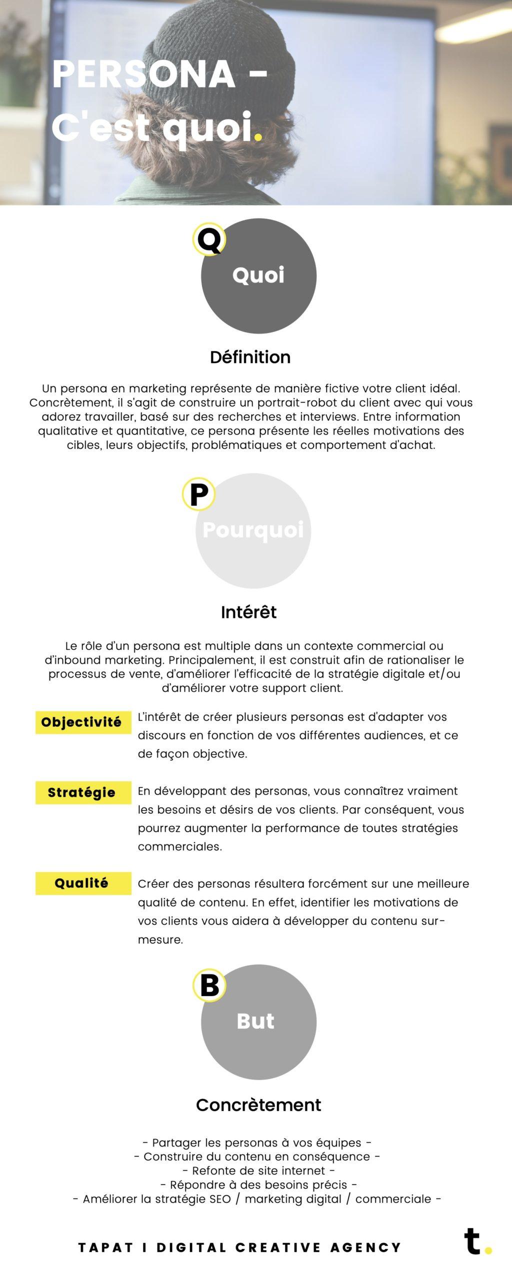 Qu'est ce qu'un persona ? definition / intérêt / concrètement